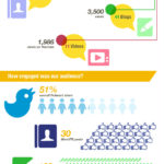 SAP Influencer Summit infographic